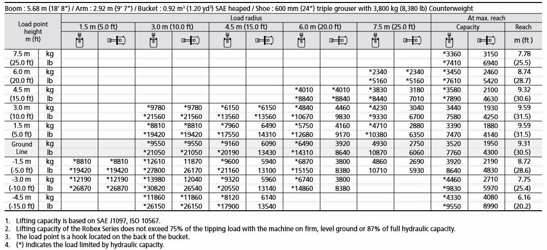Mcgeoghan Plant Hire Excavator R210lc 9